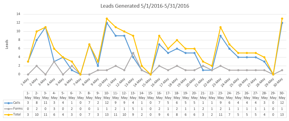 Chart of How to Get 6 Leads Per Day for Your Law Firm