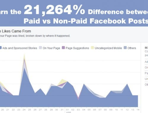 Businesses Beware! Learn the 21,264% Difference between Paid vs Non-Paid Facebook Posts