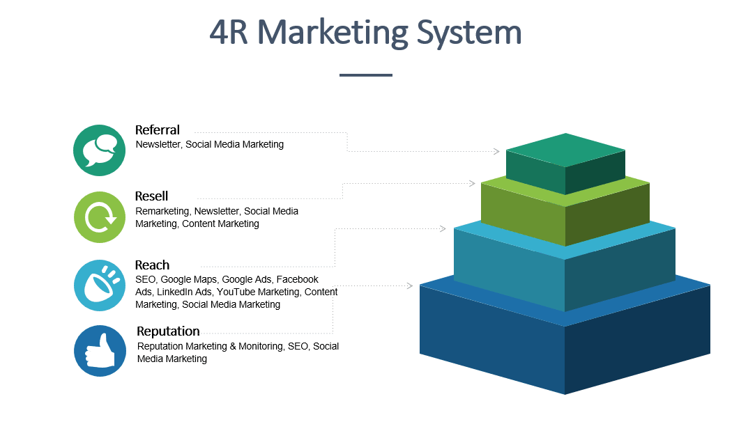 4r-marketing-system-2