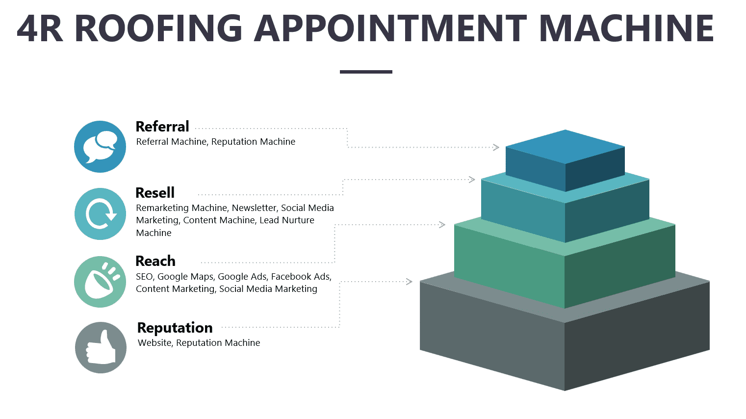 4R Roofing Appointment Machine