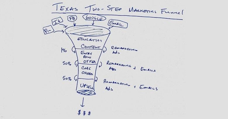 Ecommerce in college station texxas